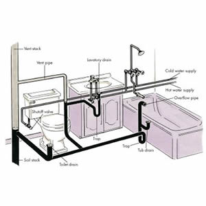 Cjs plumbing services services Bathroom design and installation uk